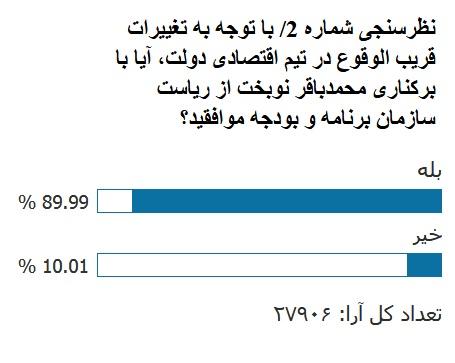نتیجه نظرسنجی «انتخاب»: موافقت ۹۰ درصد مخاطبان با برکناری نوبخت