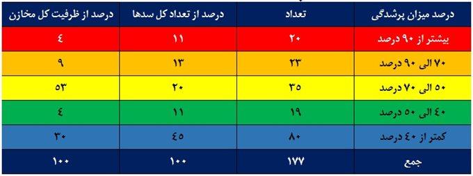 کاهش ۳۳ درصدی ورودی آب به مخازن سدهای کشور/ ۵۹ درصد مخازن سدهای تهران خالی است