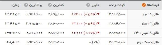 سکه تمام بهار؛ ۳.۸۱۶.۰۰۰ تومان/ کاهش اندک بهای ارزها در بازار تهران