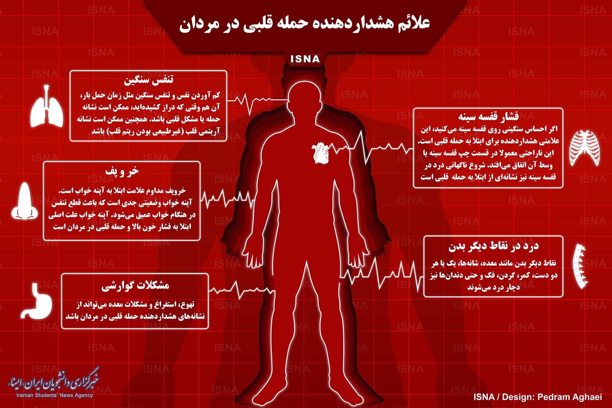 اینفوگرافیک/ اگر این علایم را دارید، در معرض حمله قلبی هستید!