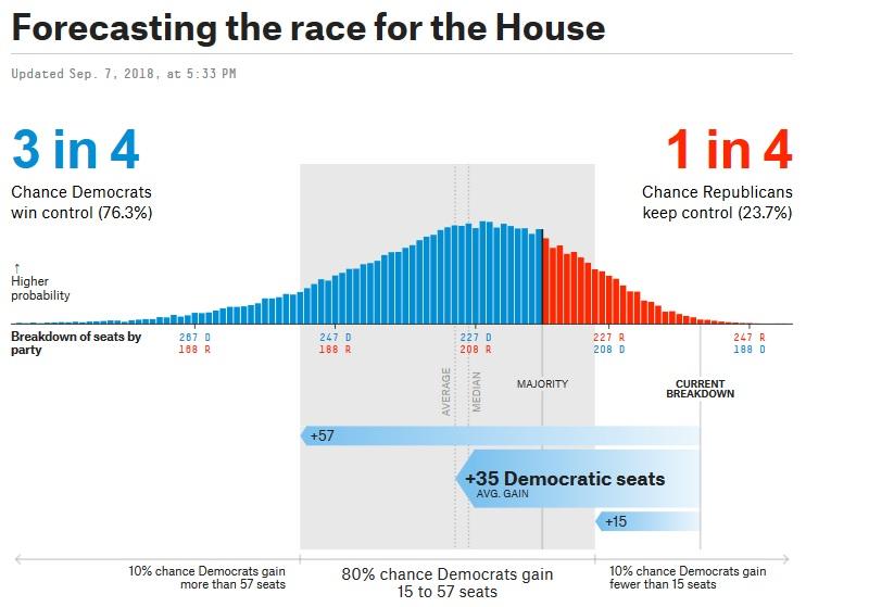 ترامپ و جمهوری خواهان به احتمال ۷۶ درصد شکست خواهند خورد / پیش بینی تصاحب ۲۳۰ کرسی توسط دموکراتها در مقابل ۲۰۵ کرسی برای جمهوری خواهان + نمودار