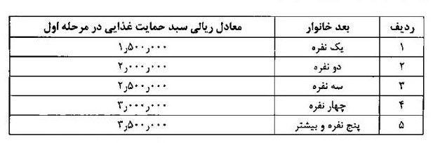 جزئیات مشمولان بسته حمایتی دولت/ پرداخت ۳۰۰ هزار تومان به خانواده ۴ نفره
