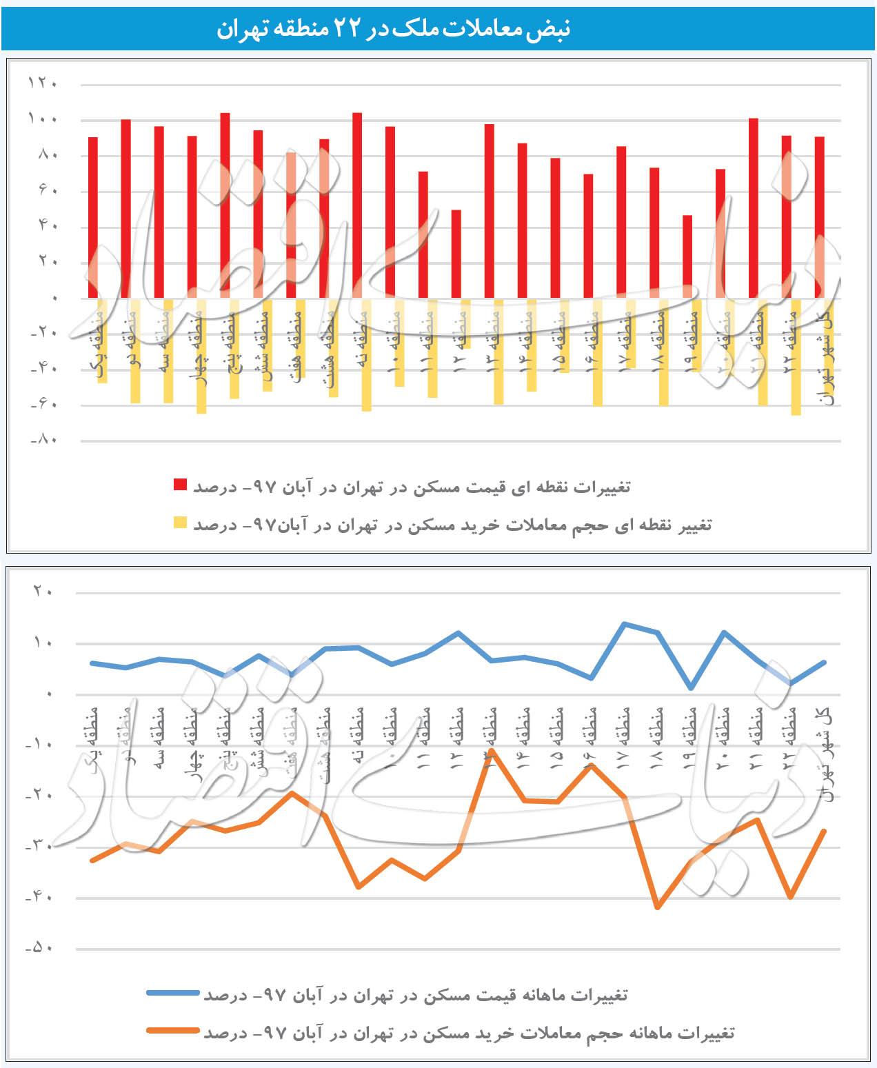 دو علامت امیدوارکننده در بازار خرید مسکن تهران