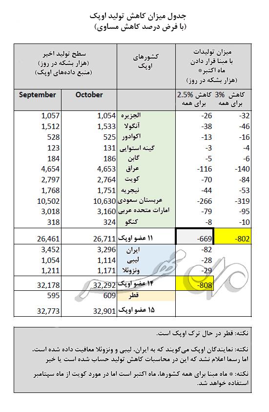اوپک کاهش ۸۰۰ هزار بشکه در روز را چطور محاسبه کرده است؟ +جدول