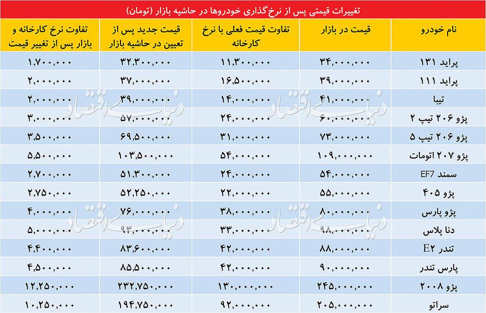 قیمت تقریبی انواع خودرو بعد از اصلاح قیمت/ جدول