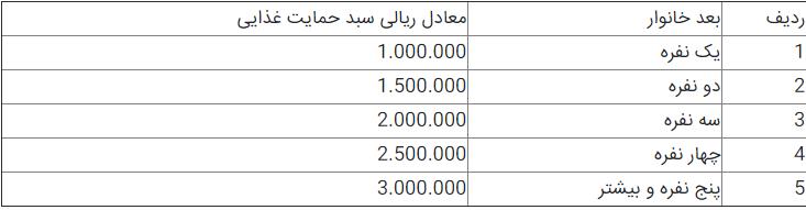 سبد کالا در سال ۹۸ هم توزیع میشود/ میزان دریافتی هر خانوار چقدر است؟