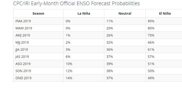 علت بارشهای شدید ماههای اخیر چیست؟