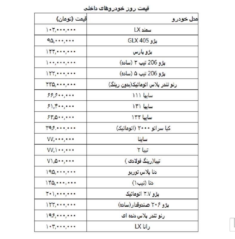 قیمت روز خودرو در ۱۹ بهمن: سمند ال ایکس۱۰۲ میلیون / پژو ۴۰۵ جی ال ایکس ۹۵ میلیون / پژو پارس ۱۲۲ میلیون / پژو ۲۰۶ تیپ ۲ (ساده)  ۱۰۰ میلیون / سایپا ۱۱۱ به ۶۶ میلیون و ۶۰۰ هزار تومان رسید