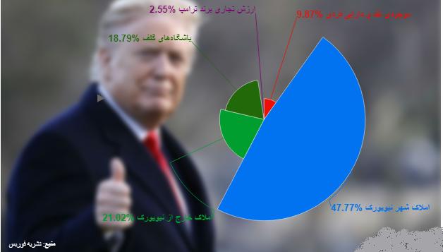 ثروت ۸ نامزد مطرح انتخابات ۲۰۲۰ آمریکا چقدر است؟ / مایکل بلومبرگ با ۵۶.۱ میلیارد دلار در صدر / ترامپ با ثروتی معادل ۵.۵ درصد بلومبرگ دوم است / وارن ۱۲ جو بایدن ۹ و سندرز ۲.۵ میلیون دلار ثروت دارند / پیت بودجج، برنده انتخابات آیووا تنها ۱۰۰ هزار دلار ثروت دارد
