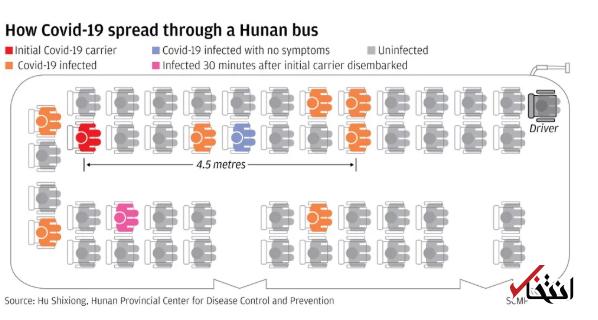 مطالعات پژوهشگران چینی نشان می دهد که ویروس کرونا می تواند دو برابر مسافتی که تخمین زده شده بود حرکت کند و 30 دقیقه در هوا بماند