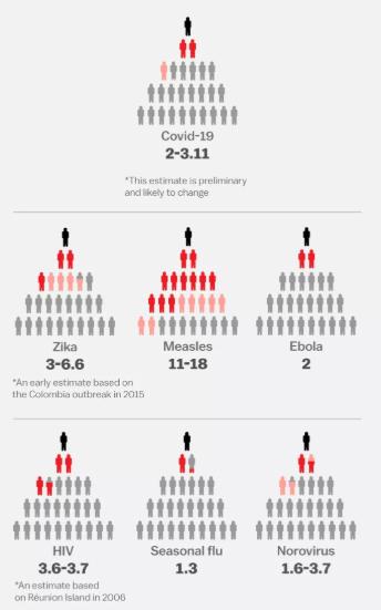 9 نمودار که بیماری عالم گیر کرونا را توضیح می دهد / چه علائمی رایج است و کدام گروه بیشتر در معرض خطرند؟