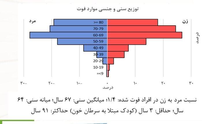 میانگین سن ابتلا به کرونا در ایران ۵۴ سال / میانگین سنی فوت ها ۶۷ سال / کوچکترین فرد فوت شده، کودک سه ساله مبتلا به سرطان خون مسن ترین فرد ۹۱ ساله اند + نمودار