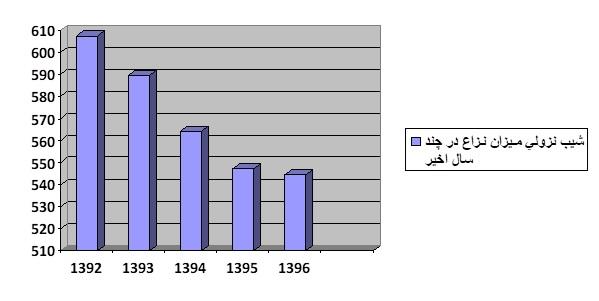 افزایش پرخاشگری در جامعه نتیجه گرانیهاست؟
