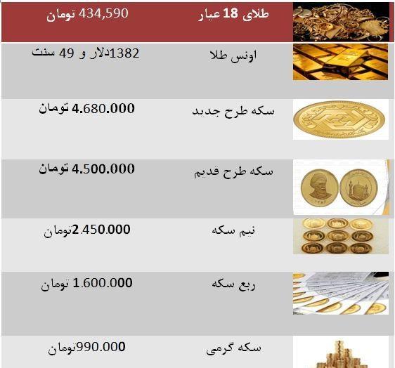 نرخ سکه صعودی شد/ جدول قیمتها
