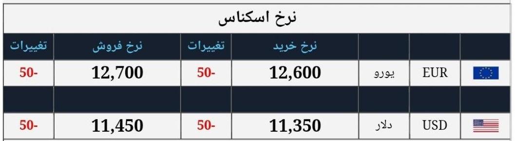 آخرین نرخ ارز در صرافیها/ قیمت دلار به ۱۱۴۵۰ تومان رسید