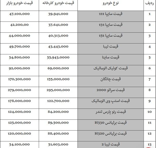 قیمت خودروها امروز ۹۸/۰۷/۱۵|رشد ۱ میلیون تومانی قیمتها