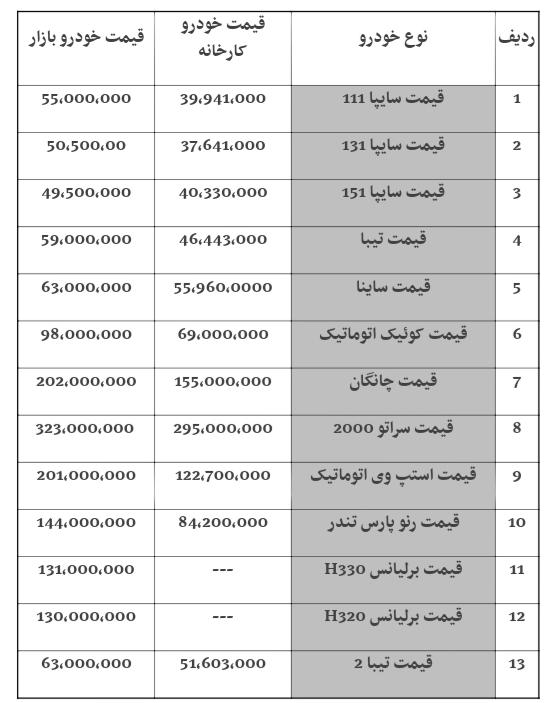 قیمت خودروهای سایپا امروز ۹۸/۰۸/۲۹ | پراید ۵۵ میلیون تومان شد