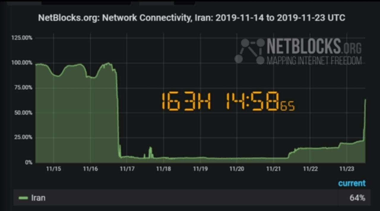 اینترنت خانگی تهران و کلانشهرهای کشور تا دقایقی دیگر برقرار میشود / اتصال اینترنت موبایل تا فردا صبح / درصد اتصال اینترنت در کشور به ۶۴ رسید
