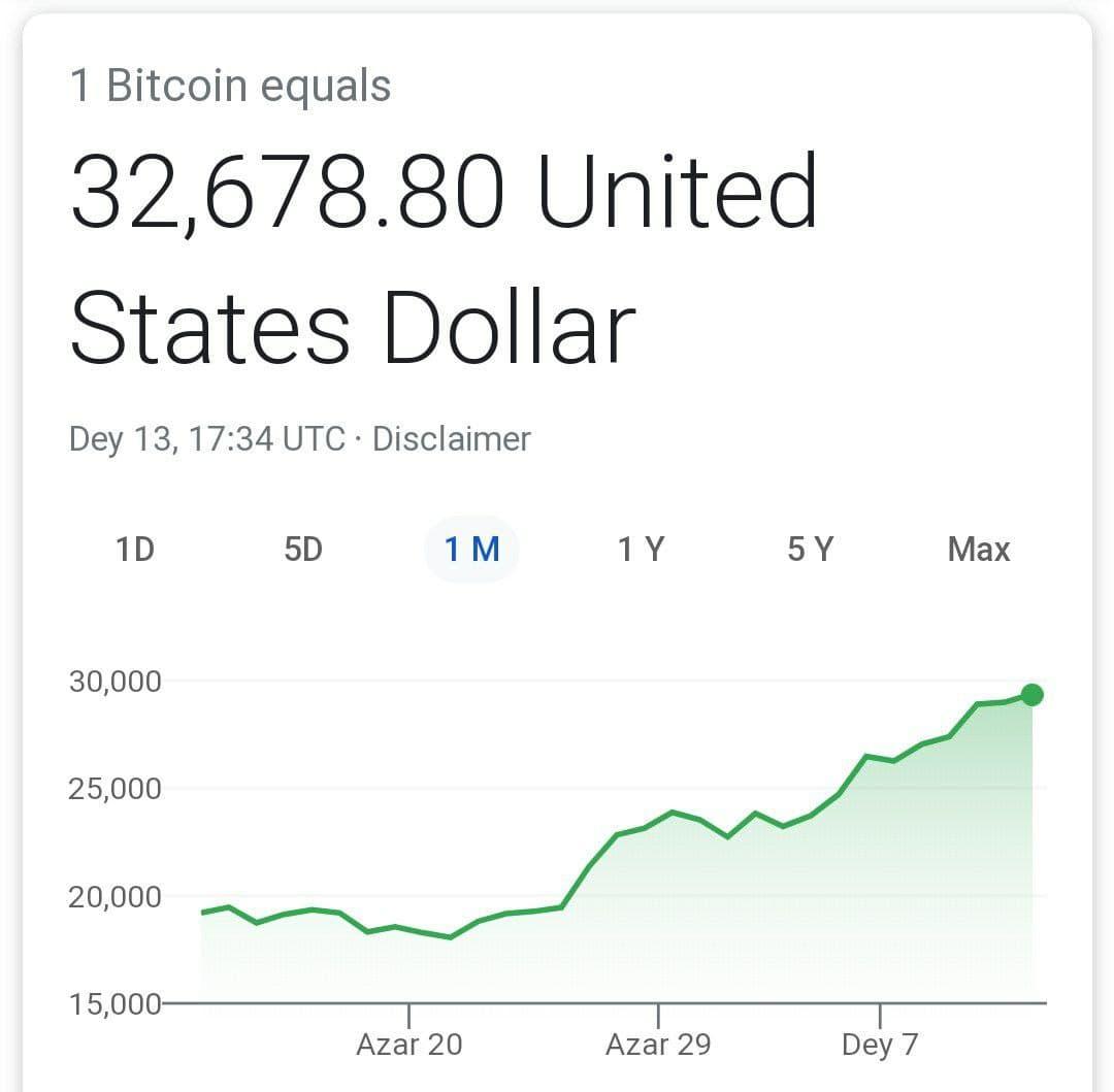 بیت کوین به رقم باور نکردنی ۳۲ هزار دلار رسید