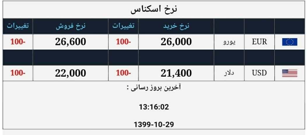 ادامه سقوط چشمگیر قیمت ارز / دلار در کانال ۲۱ هزار و یورو در کانال ۲۶ هزار تومانی