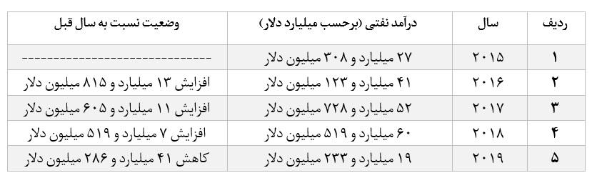 سرمایهای به نام نفت که بزودی روی دست ایران باد خواهد کرد / چرا هر لحظه تحریم، برای ایران هزینهای جبران ناپذیر دارد؟