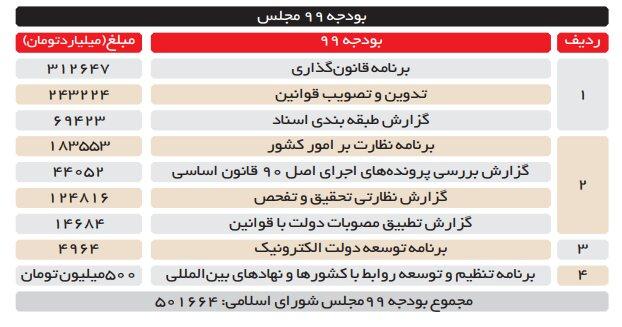 حقوق هر نماینده در سال ۹۹ به همراه هزینههای جاری: ۳۱ تا ۳۴ میلیون تومان
