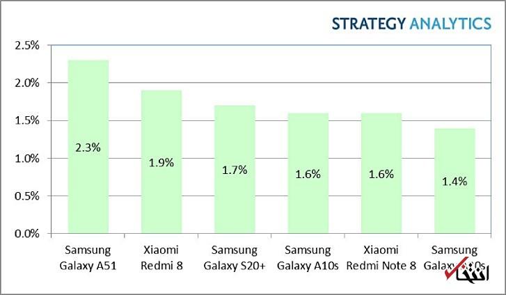 گوشی «گلکسی A۵۱» پر فروشترین گوشی اندرویدی در سه ماهه نخست سال ۲۰۲۰ شد