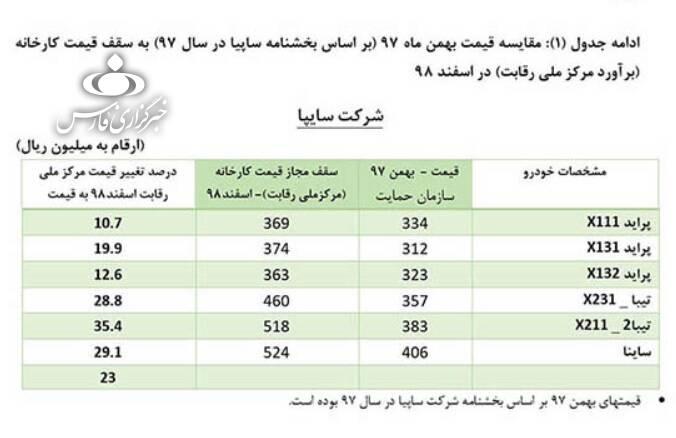 قیمتهای جدید خودروهای داخلی اعلام شد +جدول