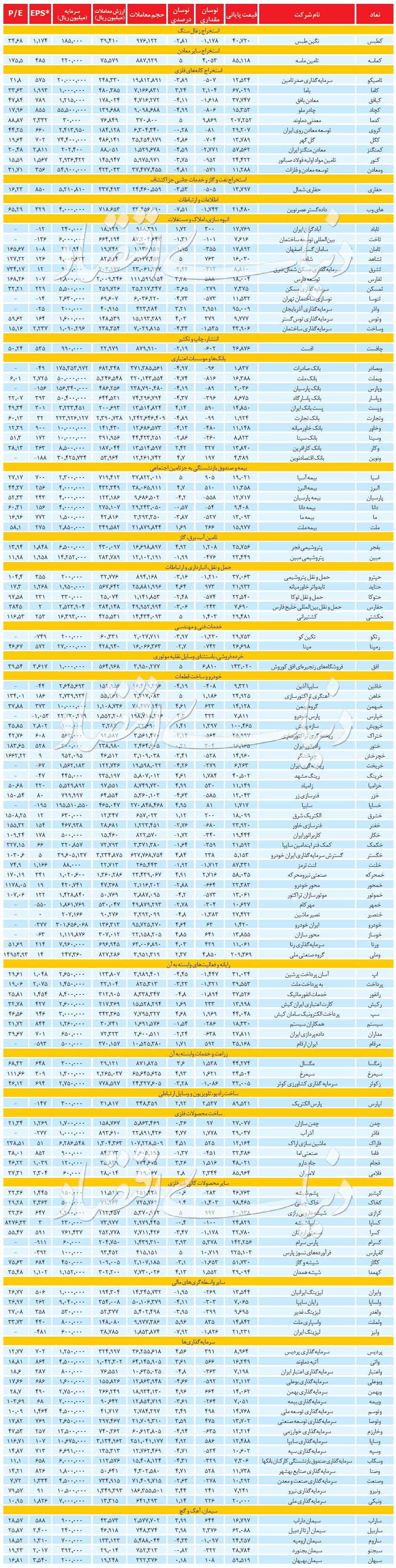 آمار روزانه بازار سهام / ۱ خرداد ۱۳۹۹
