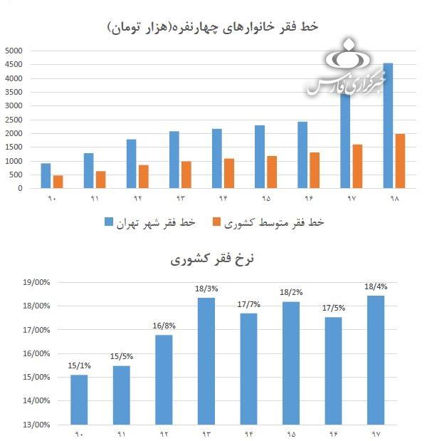 خط فقر در تهران ظرف ۲ سال از ۲.۵ به ۴.۵ میلیون تومان رسید + نمودار