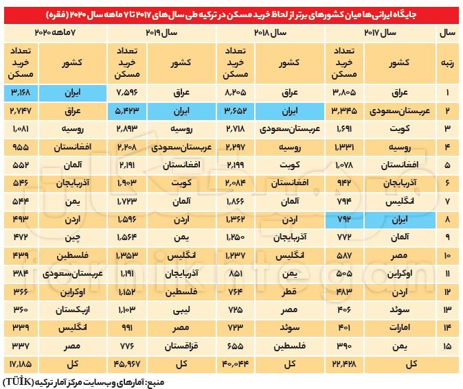 ایرانیها رتبه اول خرید مسکن در ترکیه / خرید ۱۳ هزار ملک در ۴ سال