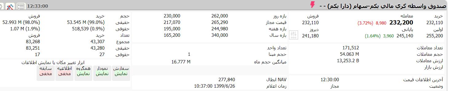 ارزش سهام عدالت و دارایکم در ۲۶ شهریور ۹۹