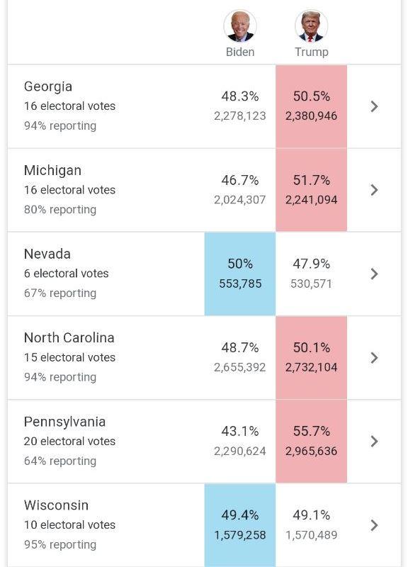 بایدن ۲۳۸ به ۲۱۳ در کسب الکتورال، پیشتاز است / ترامپ: رک بگویم؛ انتخابات را بردیم؛ خود را آماده جشن بزرگ میکنیم؛ ایالتهایی را بردیم که اصلا انتظارش را نداشتیم؛ دموکراتها به دنبال سرقت انتخابات هستند، به آنها اجازه این کار را نمیدهیم / بایدن: نتایج نهایی، فردا یا پس فردا اعلام میشود؛ در مسیر پیروزی قرار داریم / فرماندار پنسیلوانیا، ایالتی که ترامپ در آن مدعی پیروزی شد: یک میلیون رای پستی هنوز شمارش نشده