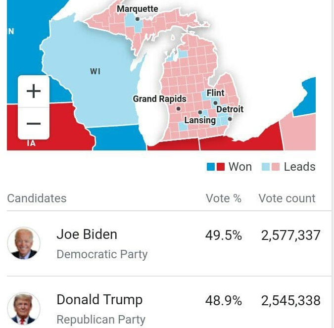بایدن ۲۳۸ به ۲۱۳ در کسب الکتورال، پیشتاز است / پس از ویسکانسین، میشیگان هم آبی شد؛ بایدن در آستانه کسب ۲۷۰ رای الکتورال و پیروزی نهایی قرار گرفت / ترامپ: دیشب در ایالتهای کلیدی پیش افتاده بودم؛ حالا به طرز معجزهآسایی تک تک آنها ناپدید شدند / وقفه در اعلام نتایج شمارش آرا / ترامپ: رک بگویم؛ انتخابات را بردیم؛ خود را آماده جشن بزرگ میکنیم؛ دموکراتها به دنبال سرقت انتخابات هستند / ستاد بایدن: تیم حقوقی ما برای مقابله با تهدید ترامپ درباره جلوگیری از شمارش آرا آماده است