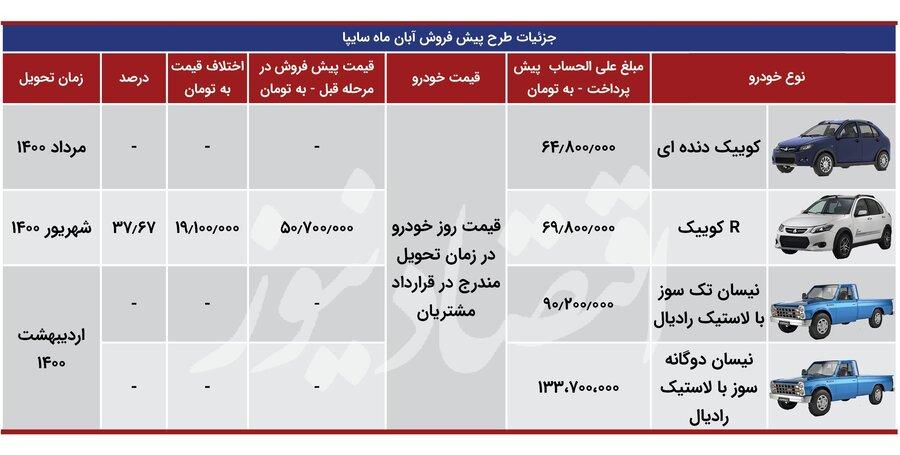 جهش قیمت ۵ خودروی ایرانی / تفاوت پیشفروش جدید سایپا با مراحل قبلی