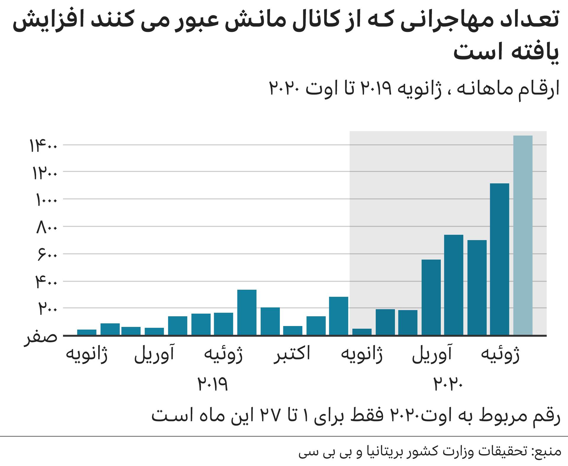 959007 916 - تراژدی غرق شدن خانواده ۵ نفره ایرانی در راه پناهنده شدن به انگلیس / کانال مانش کجاست و چرا مهاجران آنجا را برای رسیدن به انگلیس انتخاب میکنند؟ / آمارهایی از مهاجرت ایرانیان به خارج از کشور