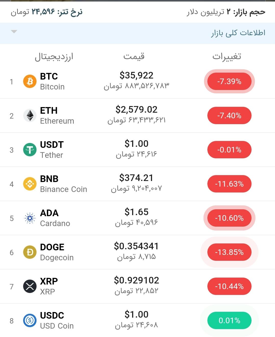 قیمت بیت کوین امروز ۱۴ خرداد ۱۴۰۰
