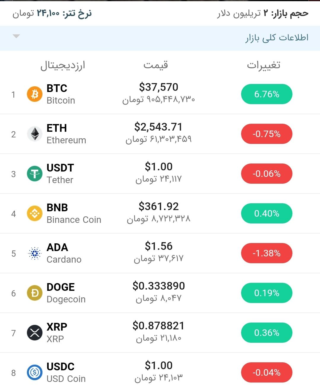 قیمت بیت کوین امروز ۲۰ خرداد ۱۴۰۰