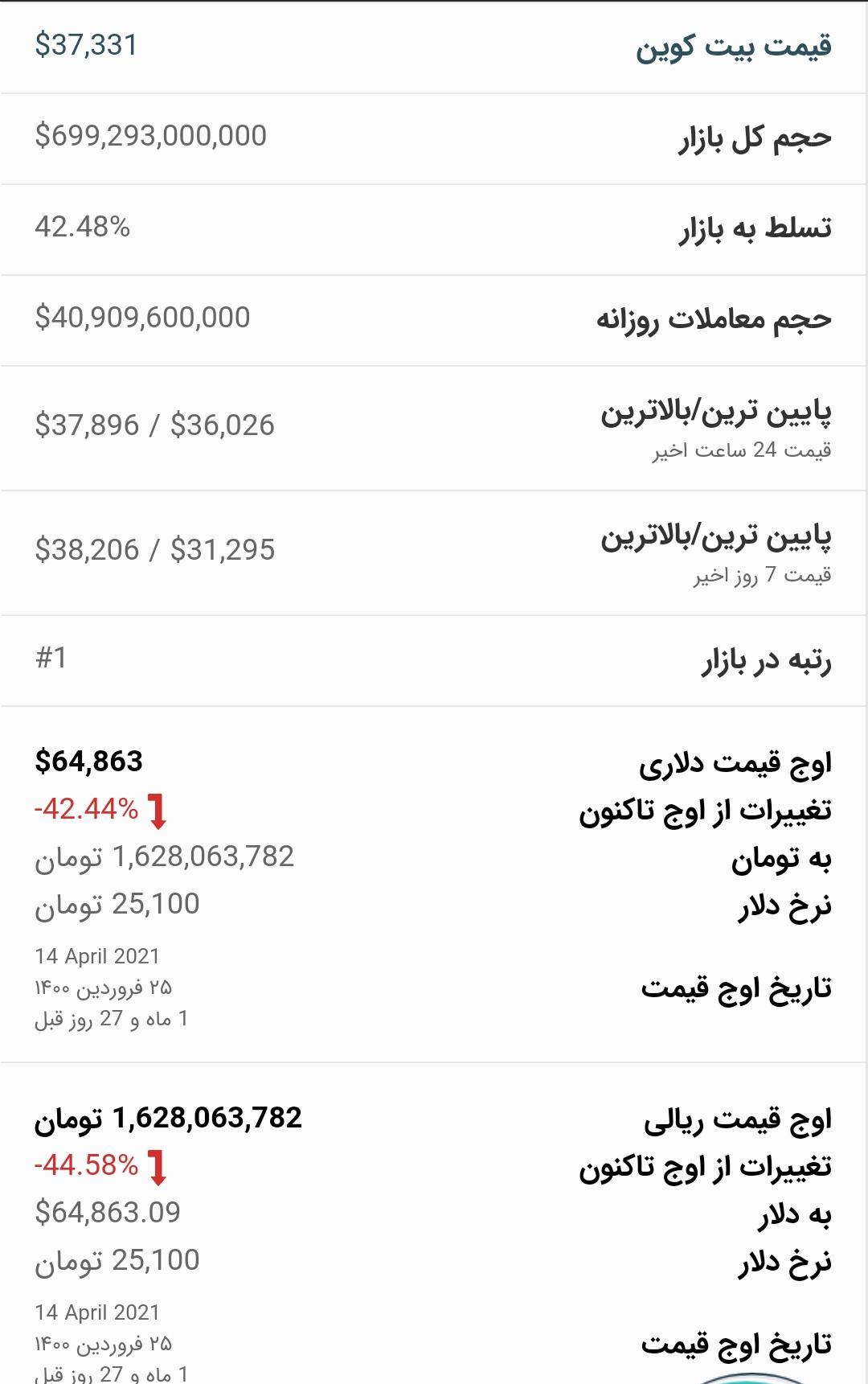 قیمت بیت کوین امروز ۲۱ خرداد ۱۴۰۰