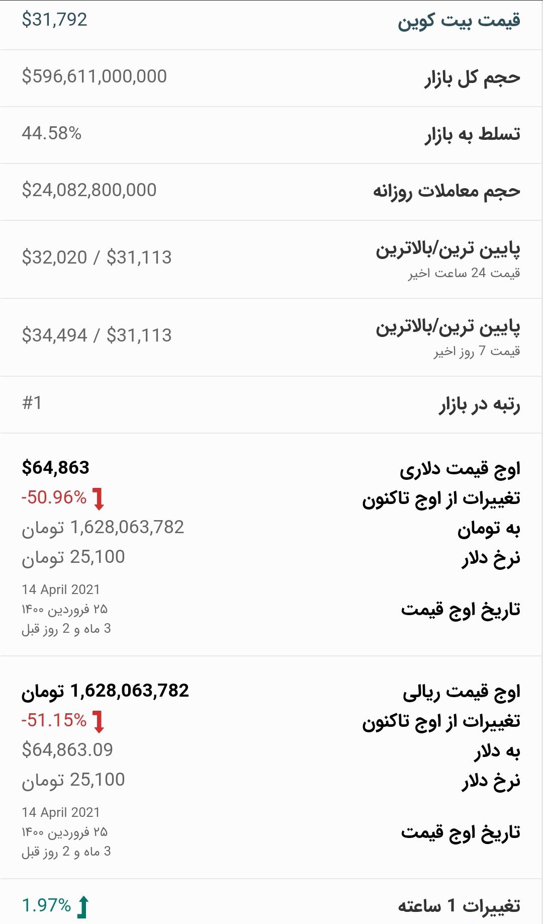 قیمت بیت کوین امروز ۲۵ تیر ۱۴۰۰