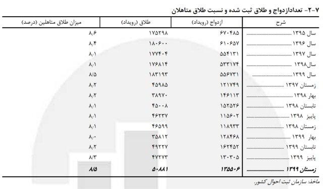 رشد ۱۰.۵ درصدی «ازدواج» دختران ۱۰ تا ۱۴ ساله / ثبت ۷۲۵ «طلاق» برای دختران این رده سنی