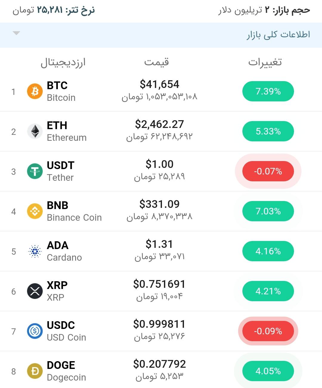 قیمت بیت کوین امروز ۹مرداد ۱۴۰۰