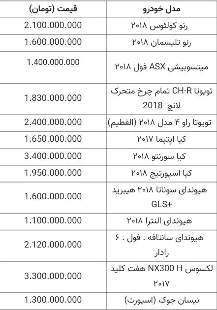 جدیدترین قیمت خودروهای داخلی و خارجی؛ ۲ مهر ۱۴۰۰ / پژو ۲۰۶تیپ ۲ (ساده) ۲۳۸میلیون، سایپا۱۱۱ با قیمت ۱۵۳ میلیون، سمندLX (ساده)  ۲۳۷ میلیون، پژو پارس ۲۵۲ میلیون تومان